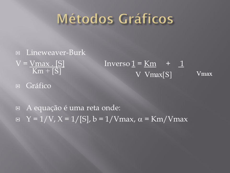 Métodos Gráficos Lineweaver-Burk V = Vmax . [S] Inverso 1 = Km + 1